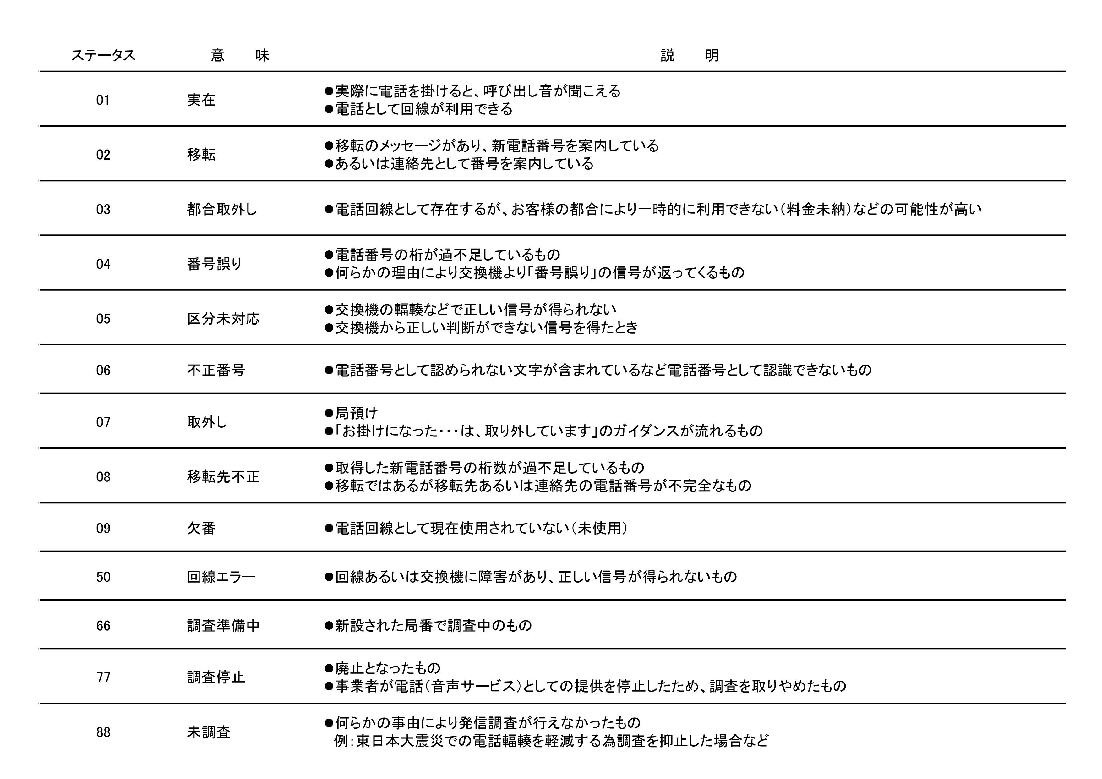 Microsoft PowerPoint - 20160506_【原本】電話調査システム企画書