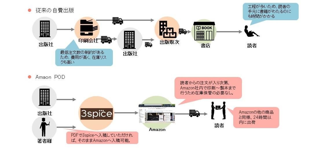 podsystem